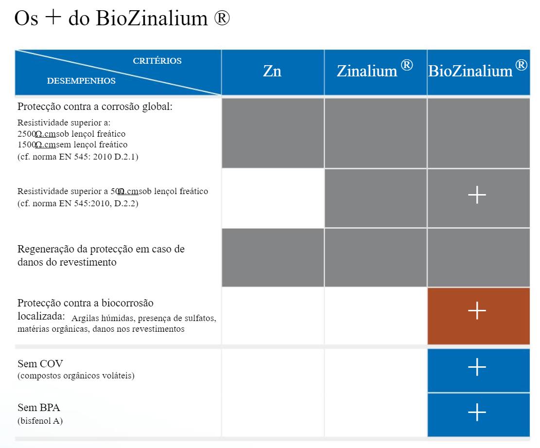 Comparação entre o BioZinalium e os revestimentos tradicionais à base de zinco