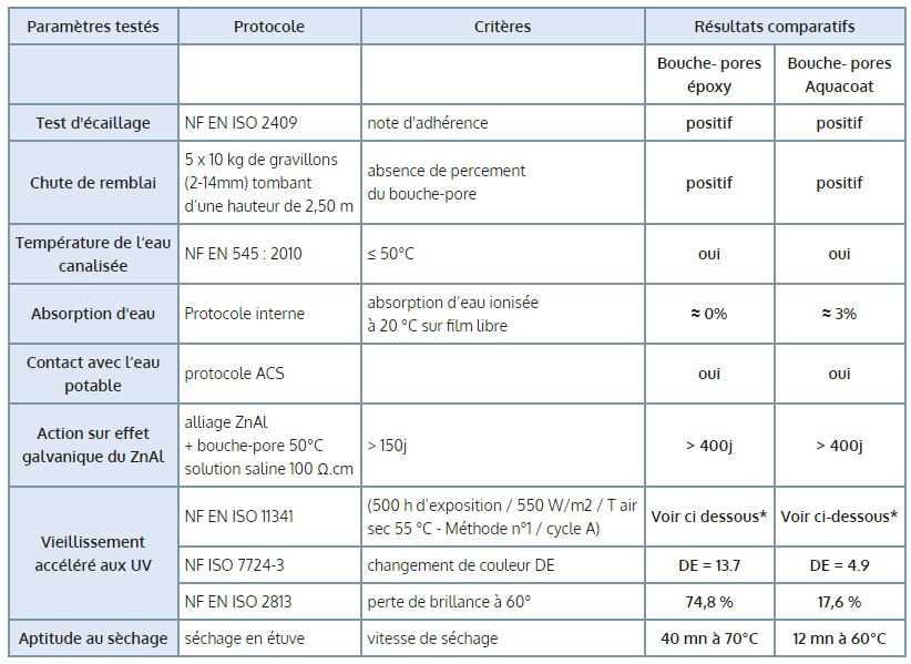 * Detalhes do ensaio de envelhecimento acelerado (500 horas de exposição aos raios UV)