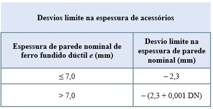 Desvios limite na espessura de acessórios