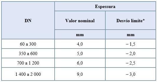Espessura do revestimento interior de argamassa de cimento dos tubos
