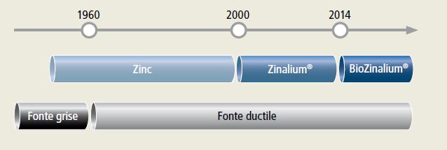 Evolução dos revestimentos à base de zinco